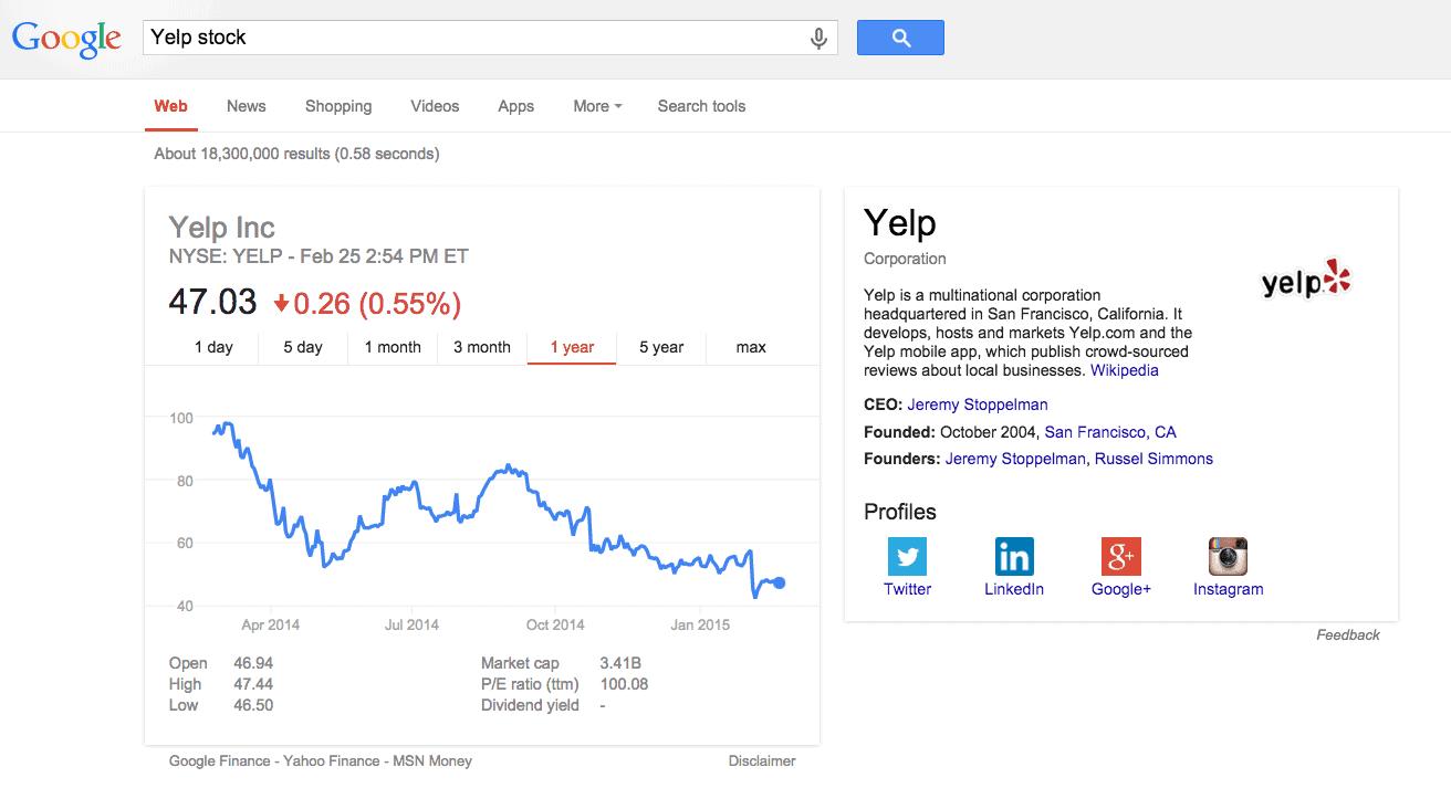 Yelp! Stock Chart